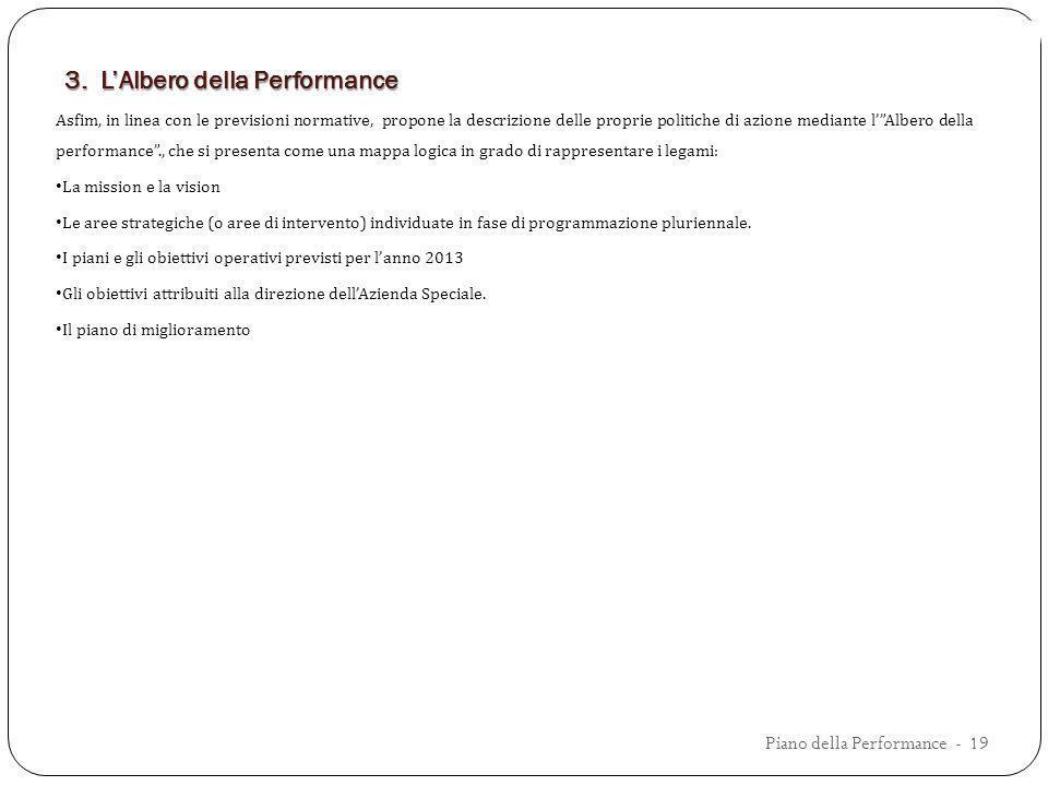 3. L'Albero della Performance