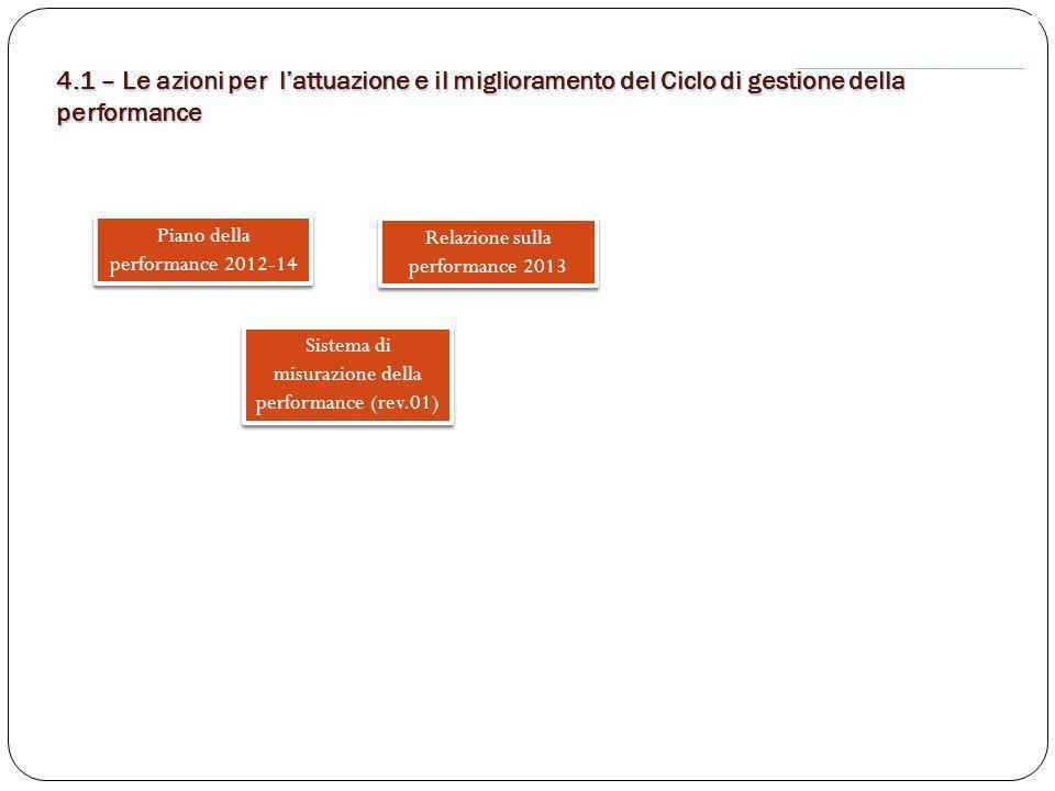 4.1 – Le azioni per l'attuazione e il miglioramento del Ciclo di gestione della performance