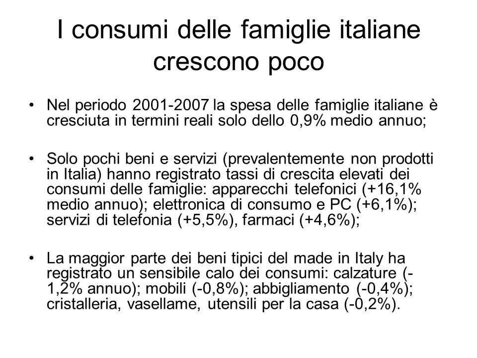 I consumi delle famiglie italiane crescono poco