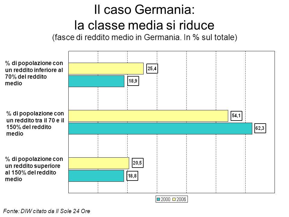 Il caso Germania: la classe media si riduce (fasce di reddito medio in Germania. In % sul totale)