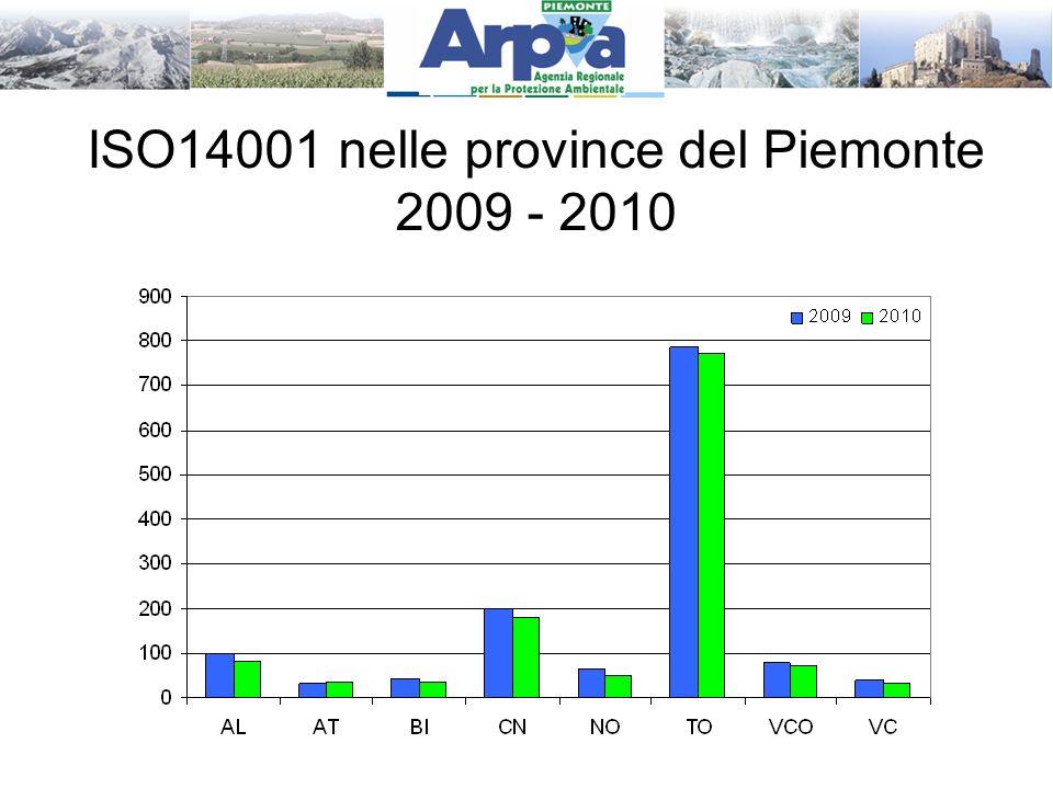 ISO14001 nelle province del Piemonte