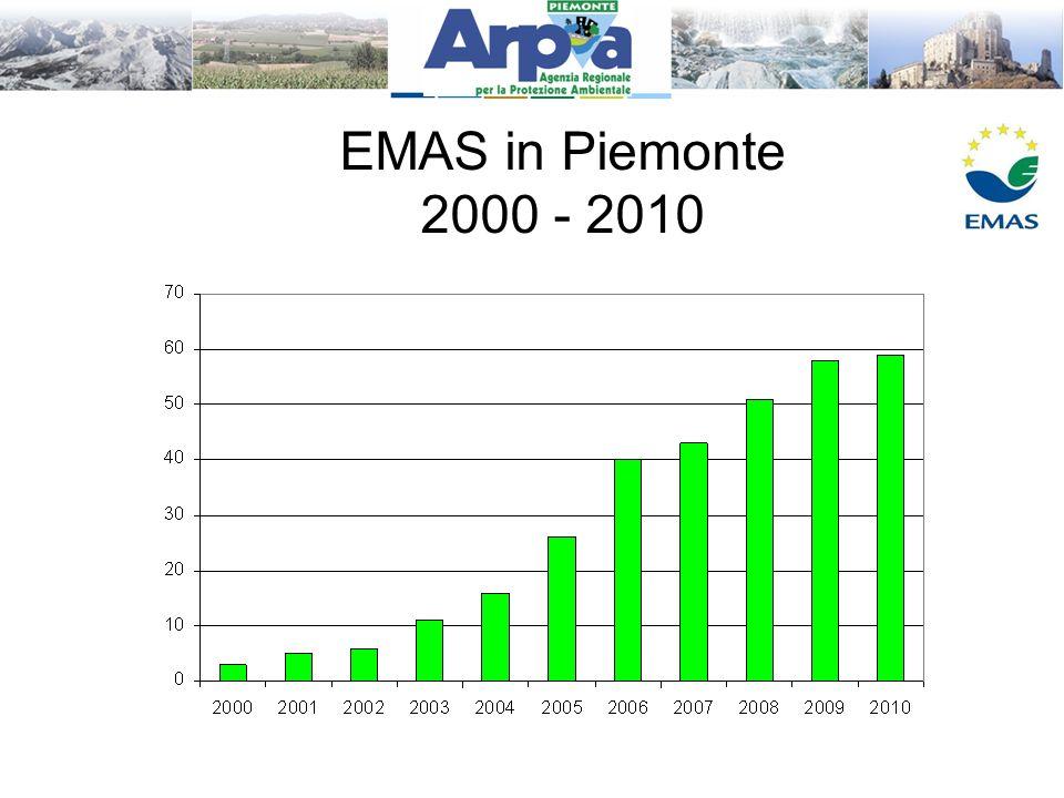 EMAS in Piemonte 2000 - 2010