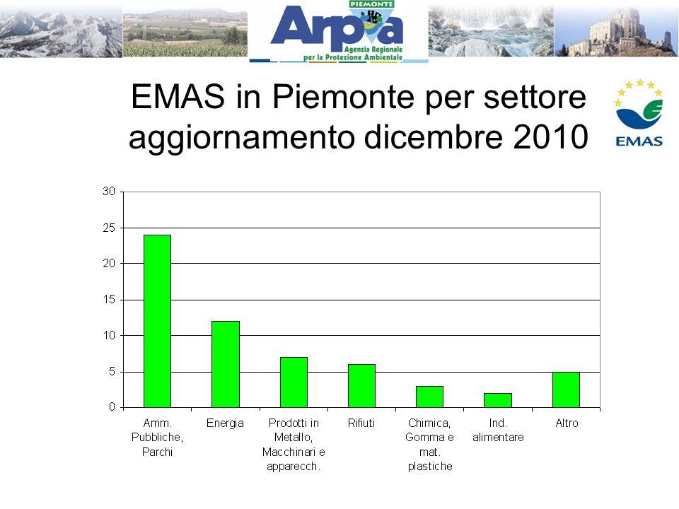 EMAS in Piemonte per settore aggiornamento dicembre 2010