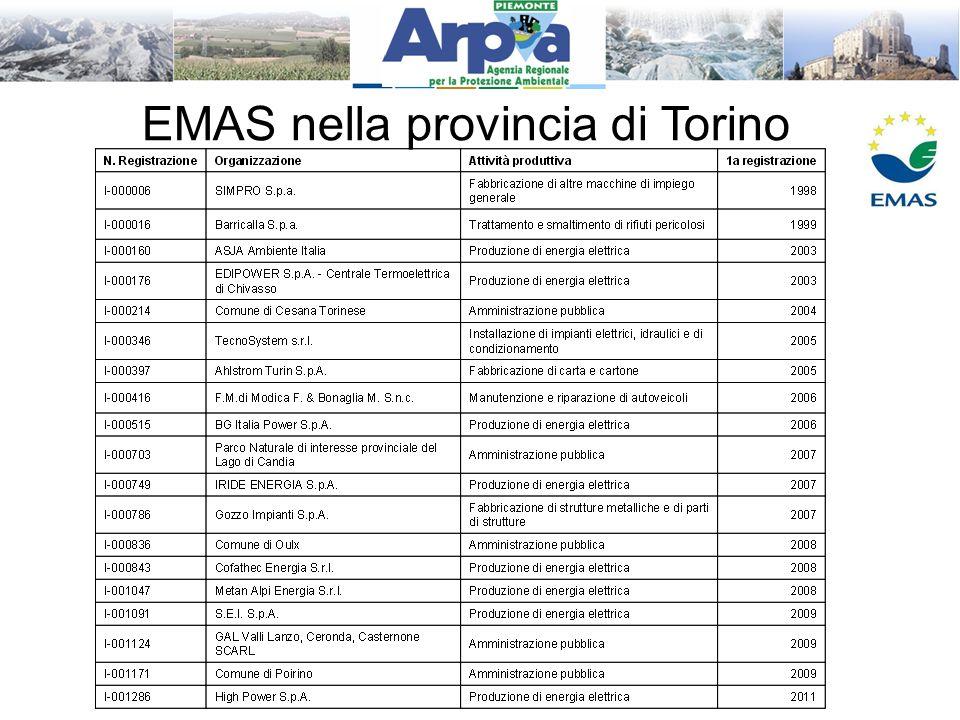 EMAS nella provincia di Torino