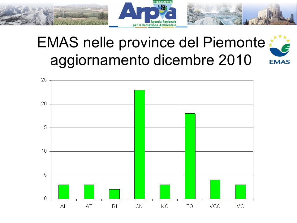 EMAS nelle province del Piemonte aggiornamento dicembre 2010