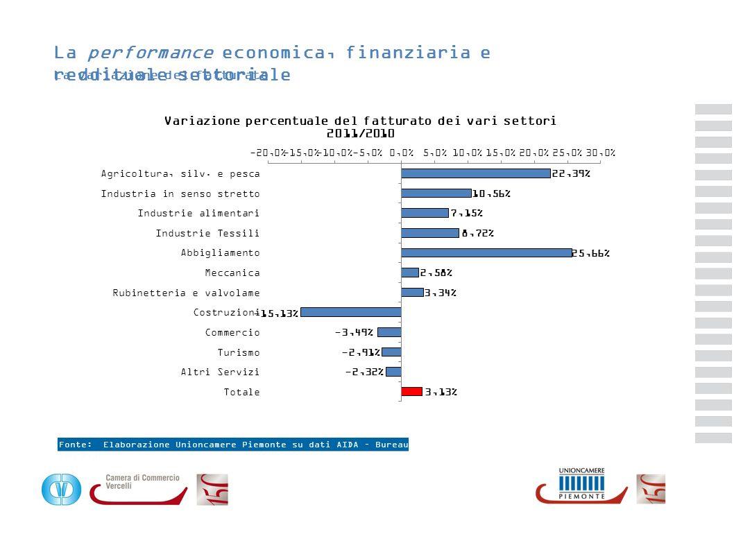 La performance economica, finanziaria e reddituale settoriale