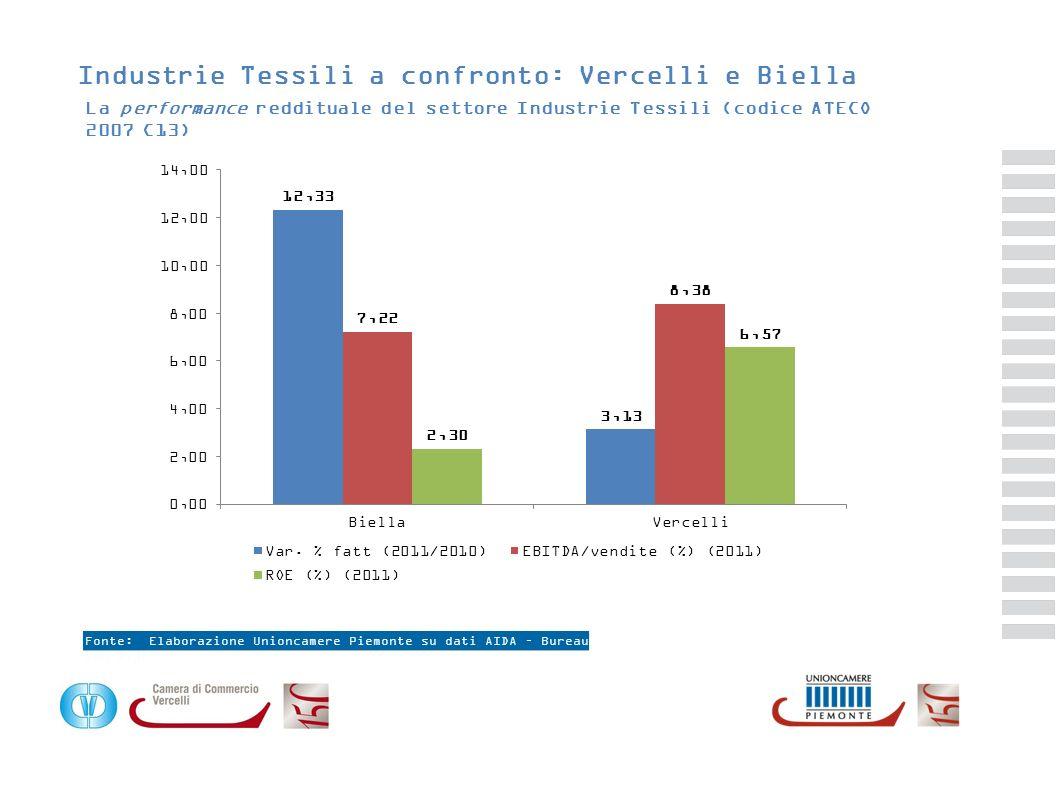 Industrie Tessili a confronto: Vercelli e Biella