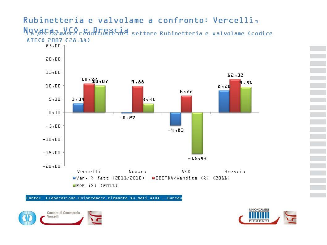 Rubinetteria e valvolame a confronto: Vercelli, Novara, VCO e Brescia
