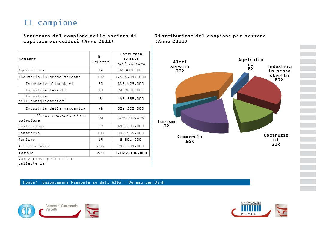 Fatturato (2011) dati in euro