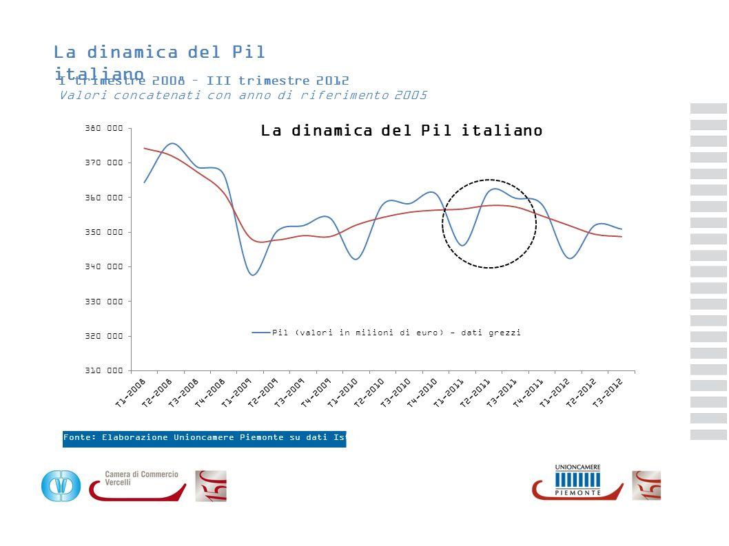 La dinamica del Pil italiano