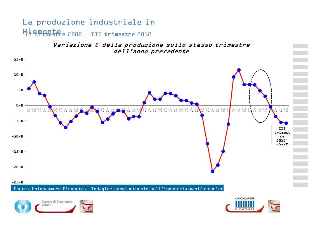 La produzione industriale in Piemonte
