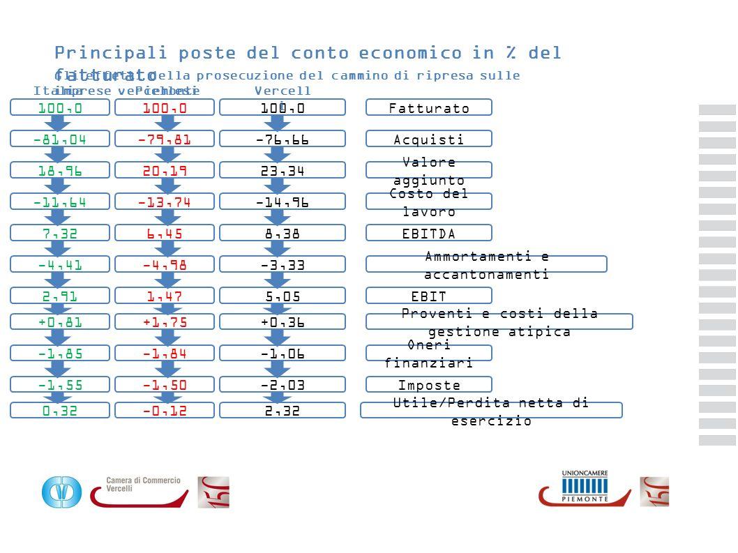 Principali poste del conto economico in % del fatturato