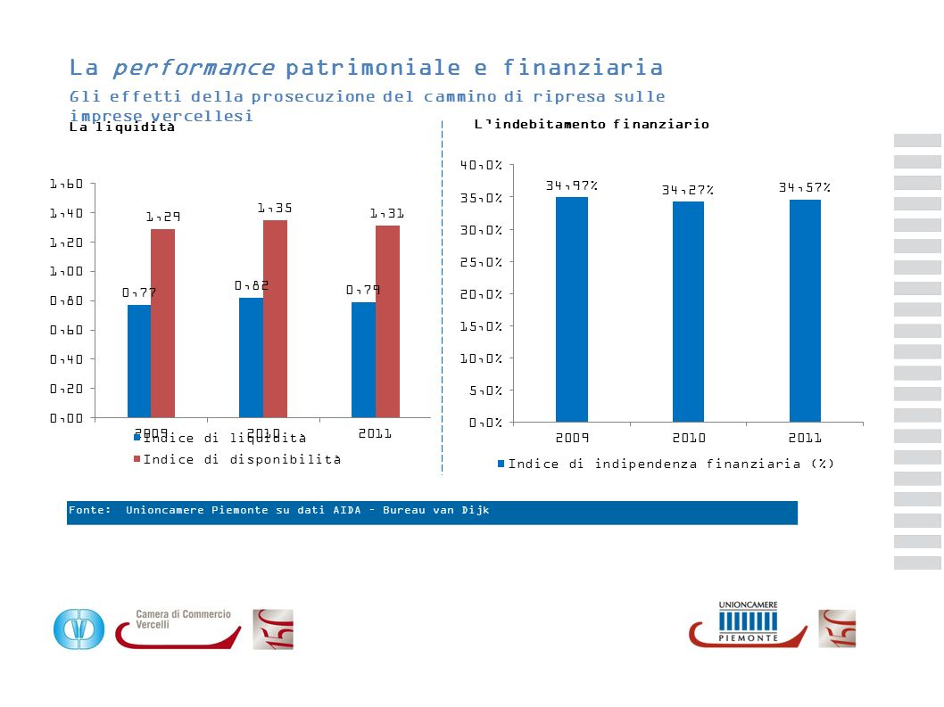 La performance patrimoniale e finanziaria