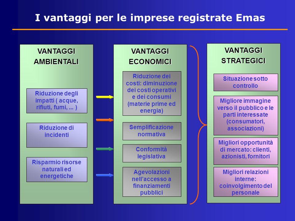 I vantaggi per le imprese registrate Emas