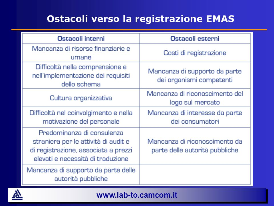 Ostacoli verso la registrazione EMAS