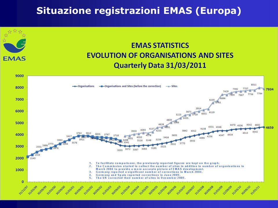 Situazione registrazioni EMAS (Europa)