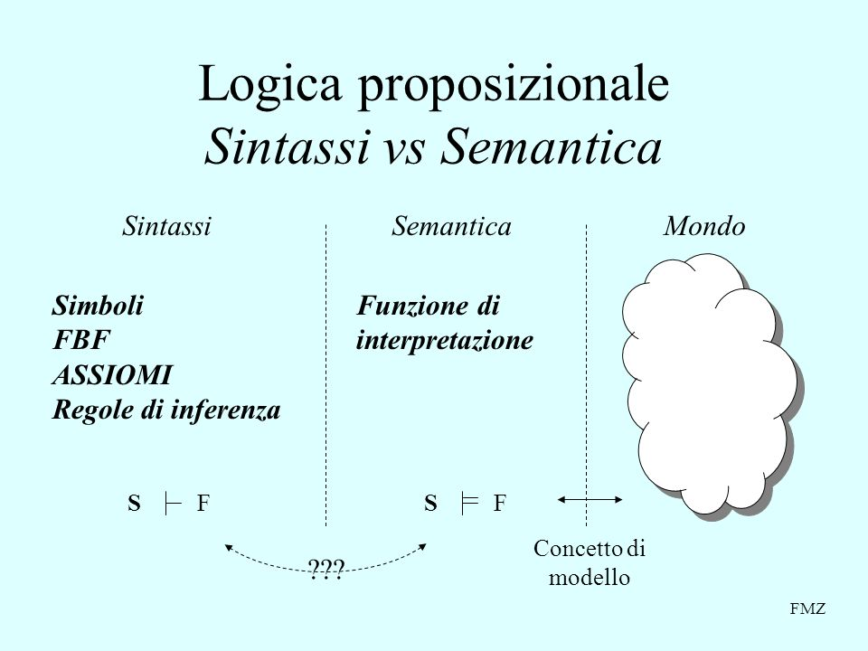 Logica proposizionale Sintassi vs Semantica