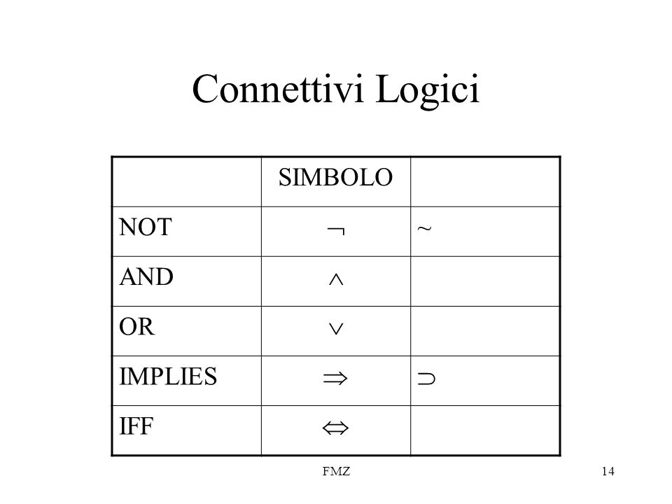 Connettivi Logici SIMBOLO NOT  ~ AND  OR  IMPLIES   IFF  FMZ