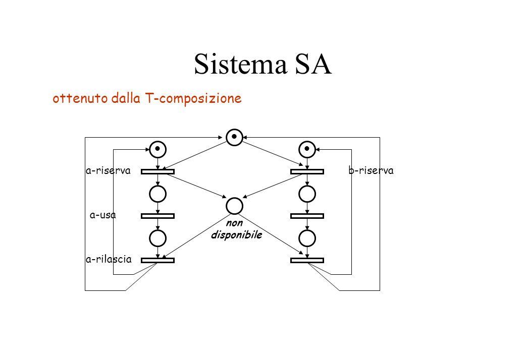 Sistema SA ottenuto dalla T-composizione a-riserva a-usa a-rilascia
