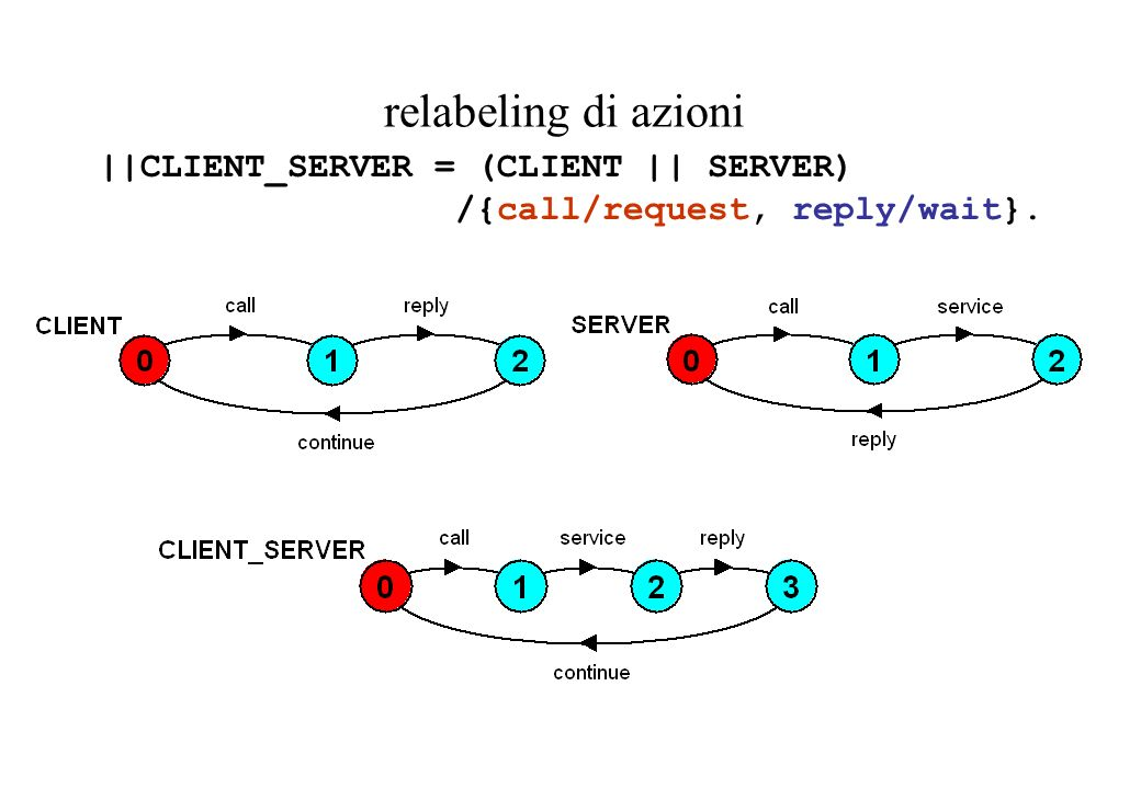 relabeling di azioni ||CLIENT_SERVER = (CLIENT || SERVER)