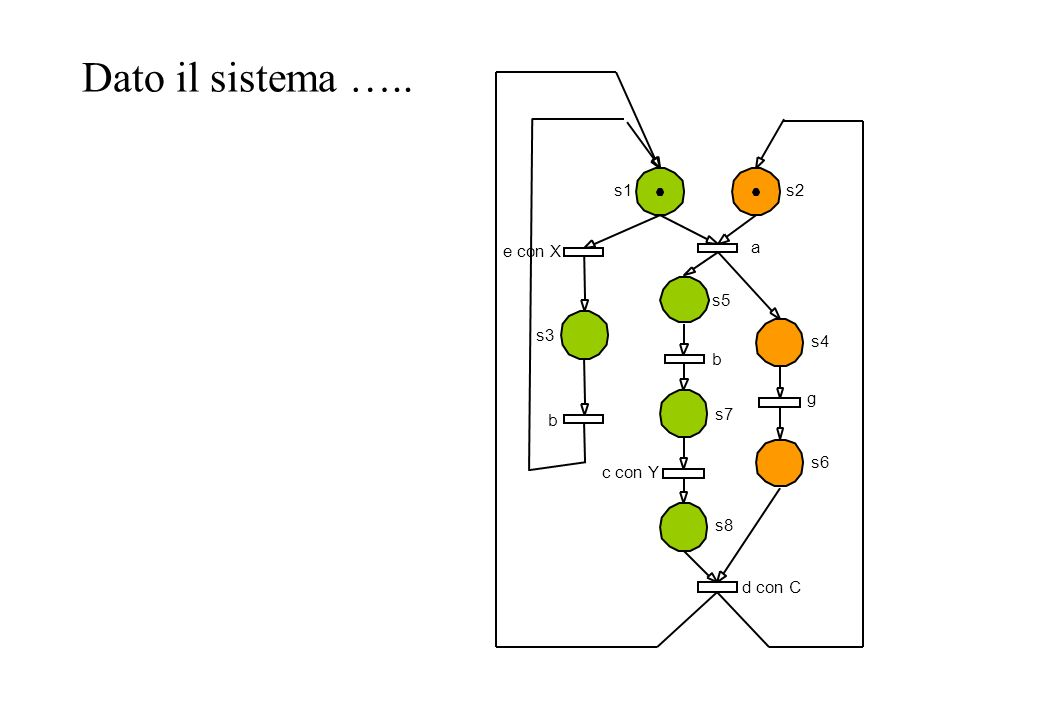 Dato il sistema ….. s1 s2 s4 s3 s5 s7 s8 s6 e con X b a d con C