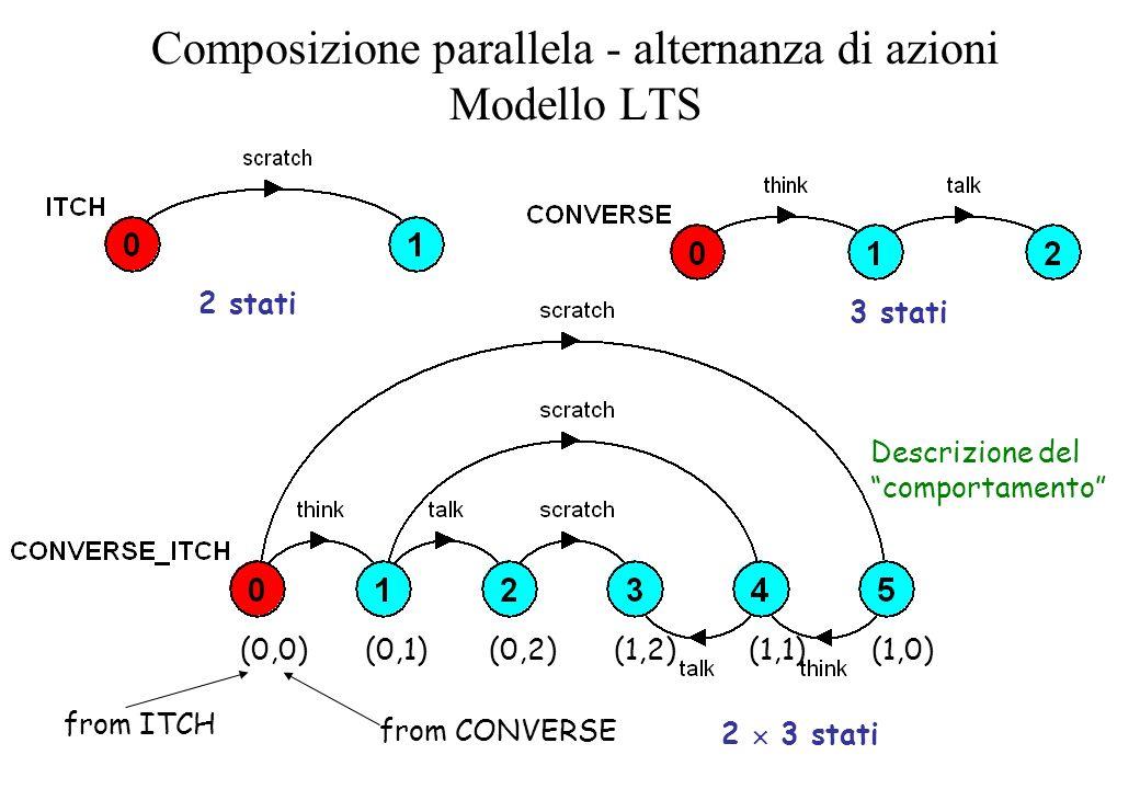 Composizione parallela - alternanza di azioni Modello LTS