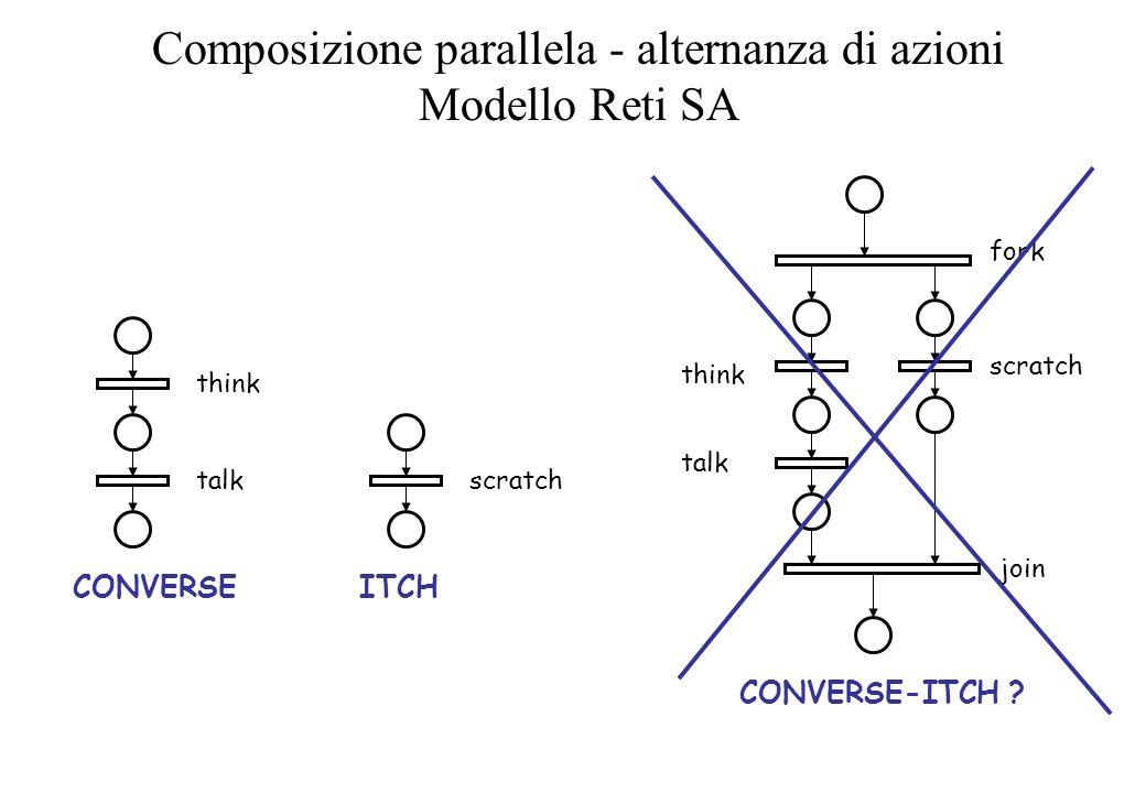 Composizione parallela - alternanza di azioni Modello Reti SA