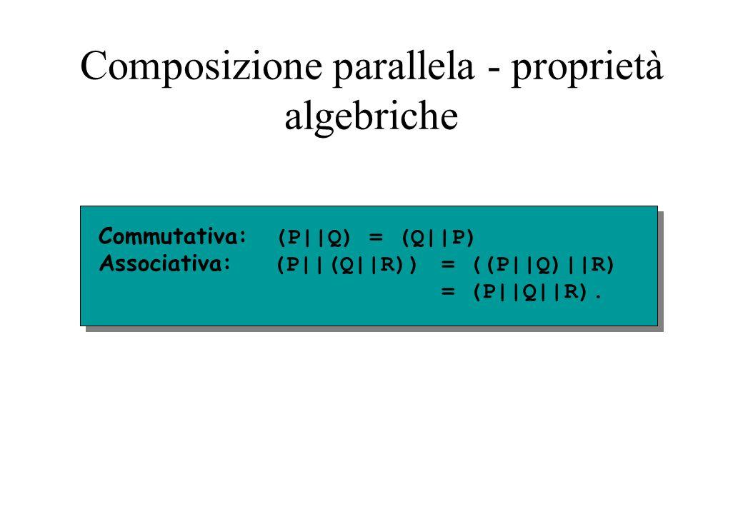 Composizione parallela - proprietà algebriche
