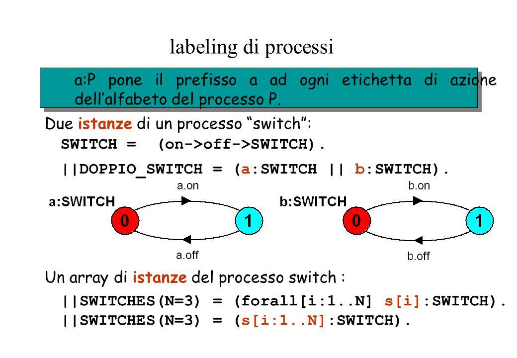 labeling di processi a:P pone il prefisso a ad ogni etichetta di azione dell'alfabeto del processo P.