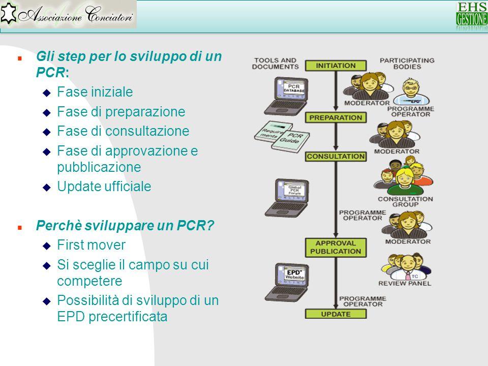Gli step per lo sviluppo di un PCR: