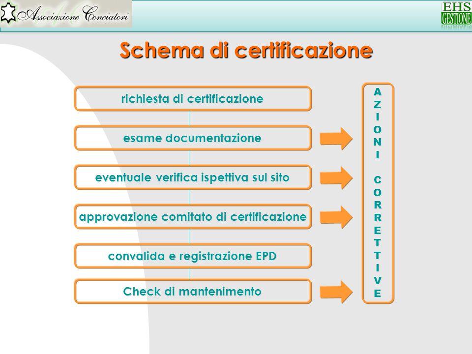 Schema di certificazione