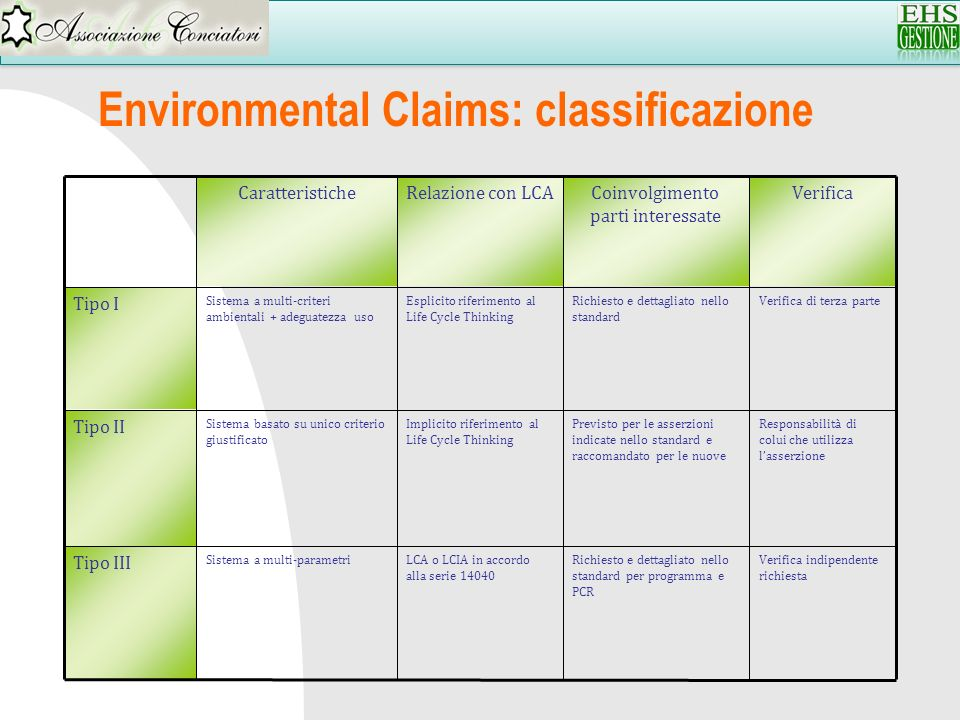Environmental Claims: classificazione
