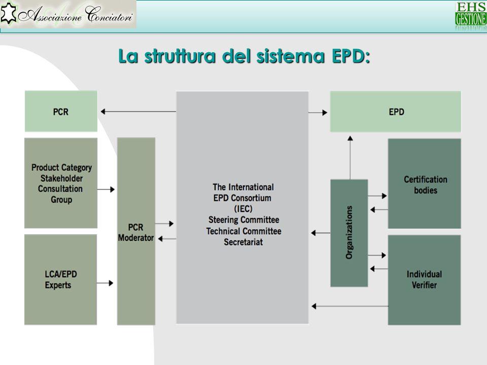 La struttura del sistema EPD: