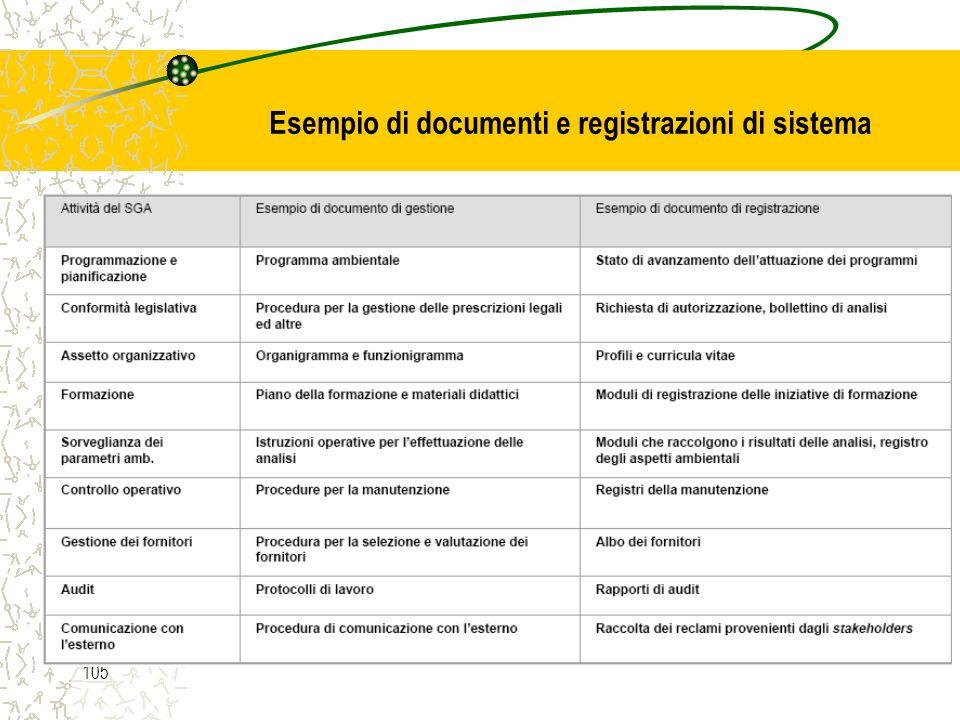 Esempio di documenti e registrazioni di sistema