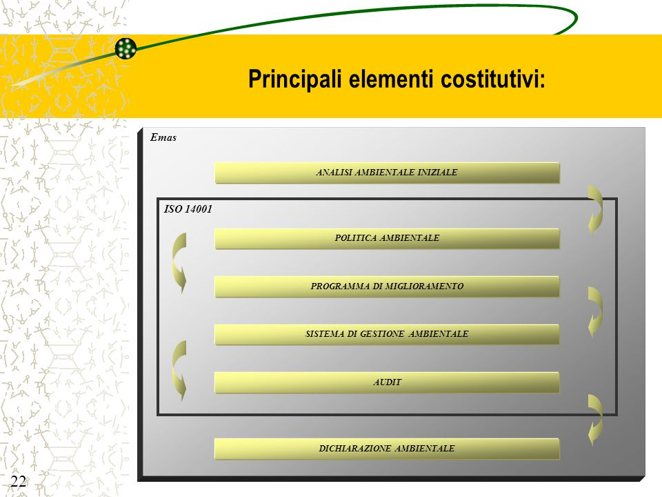Principali elementi costitutivi: