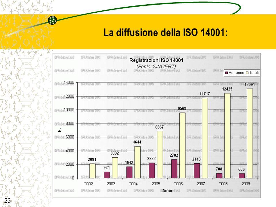 La diffusione della ISO 14001: