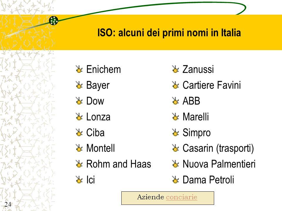 ISO: alcuni dei primi nomi in Italia
