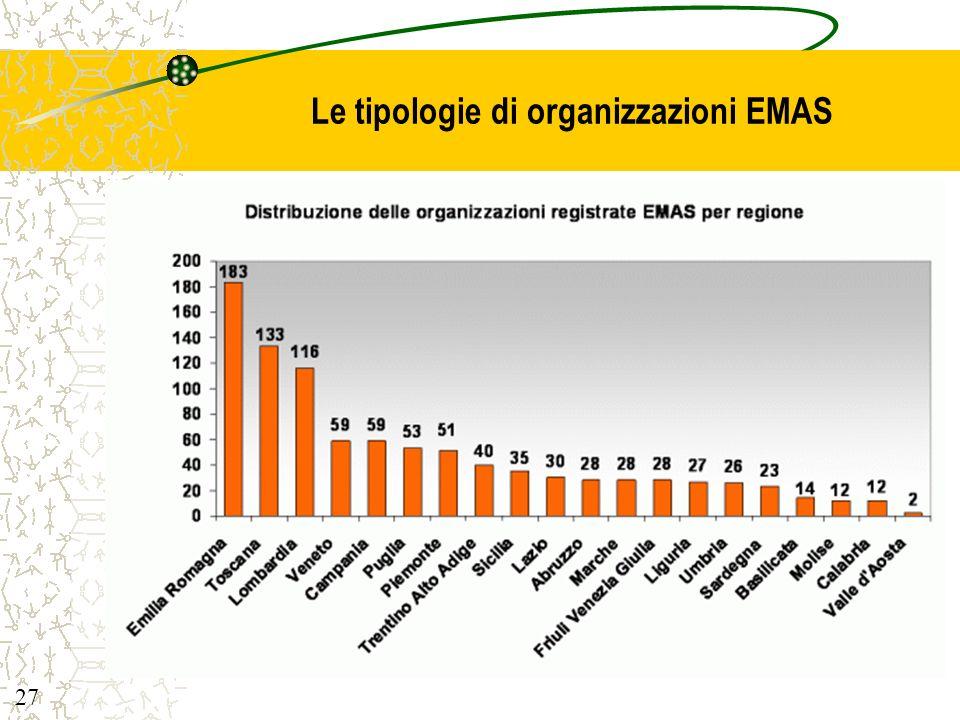 Le tipologie di organizzazioni EMAS
