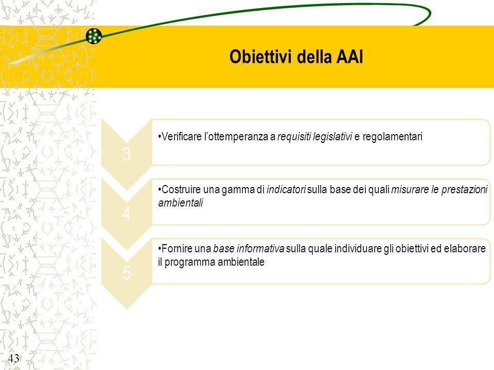Obiettivi della AAI 3. Verificare l'ottemperanza a requisiti legislativi e regolamentari. 4.
