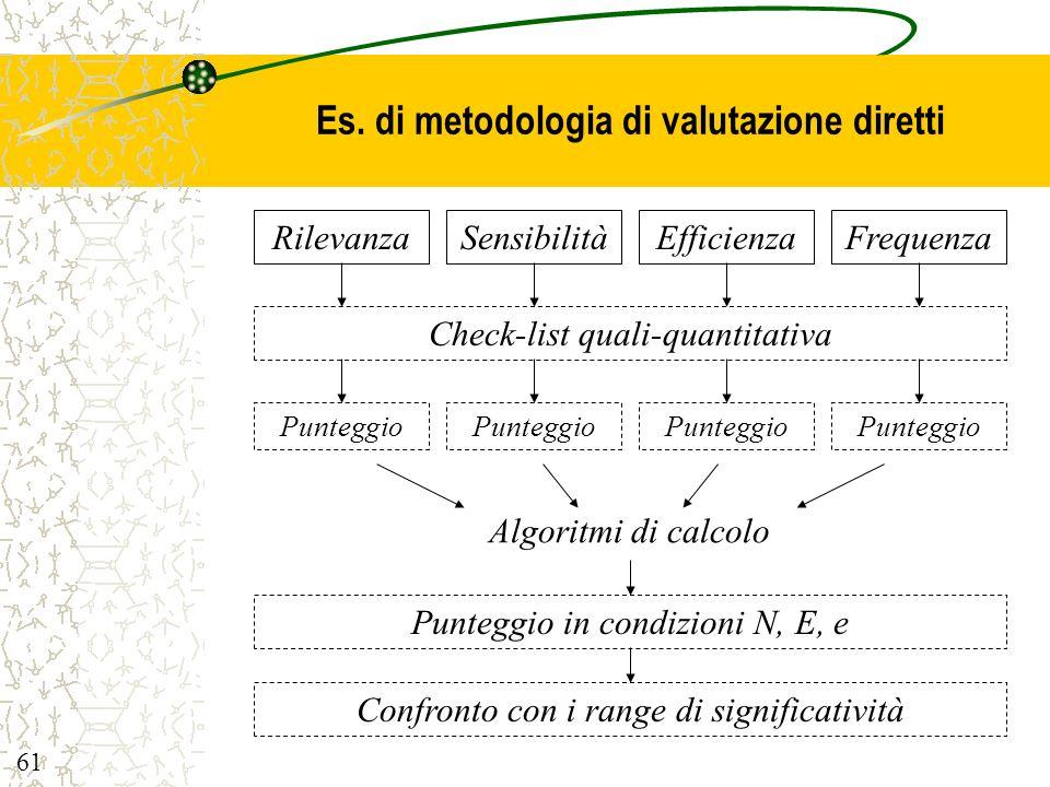 Es. di metodologia di valutazione diretti