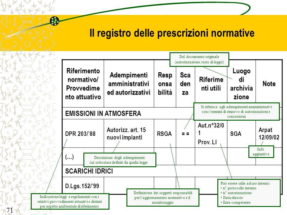 Il registro delle prescrizioni normative