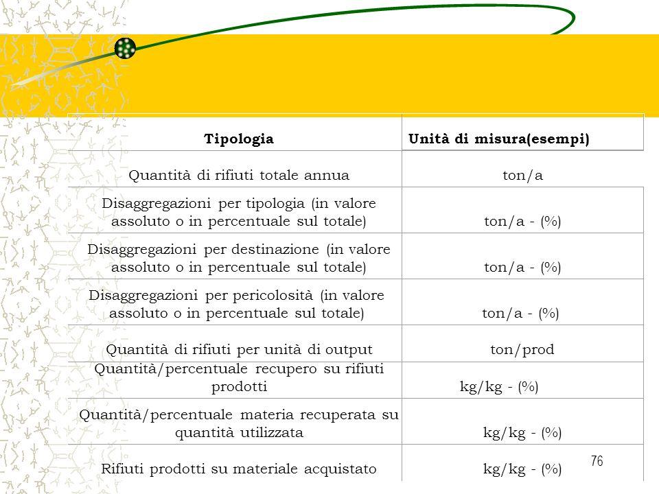 Unità di misura(esempi)