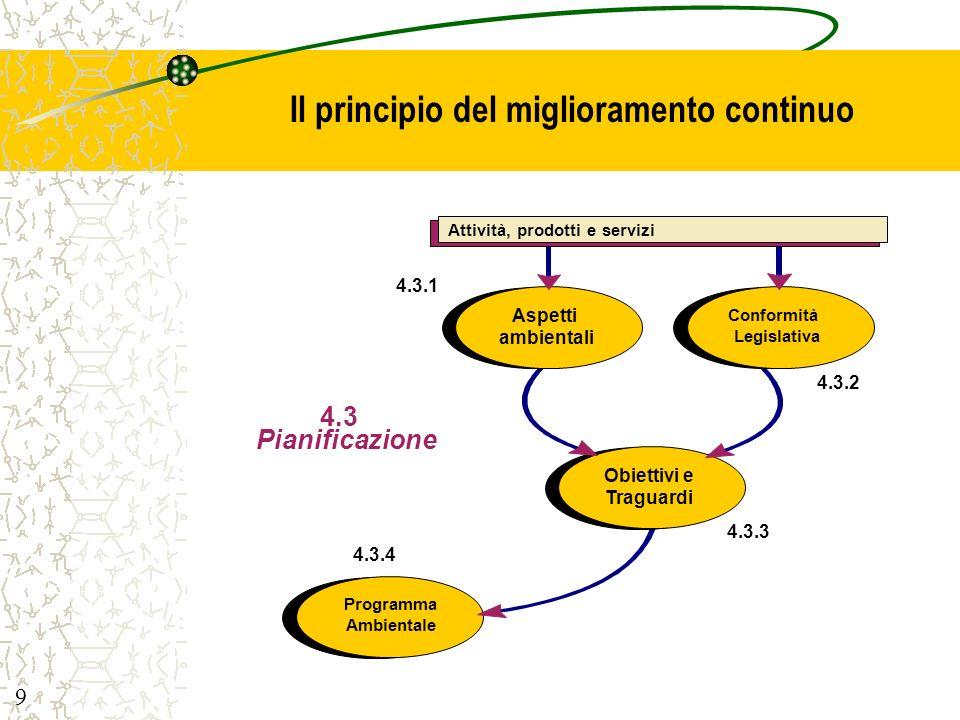 Il principio del miglioramento continuo
