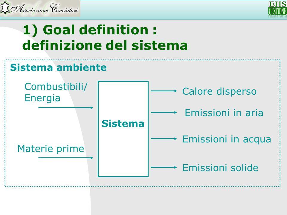 definizione del sistema
