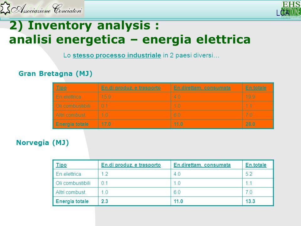 analisi energetica – energia elettrica