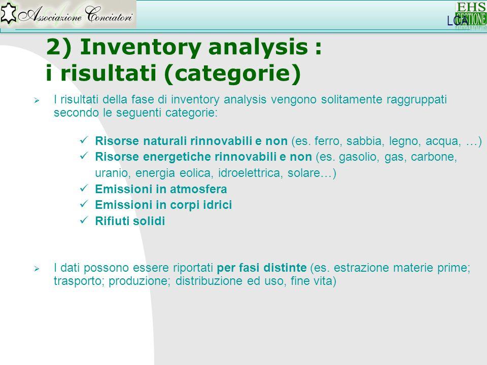 i risultati (categorie)