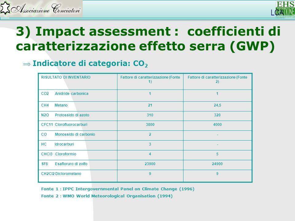LCA 3) Impact assessment : coefficienti di caratterizzazione effetto serra (GWP) Indicatore di categoria: CO2.