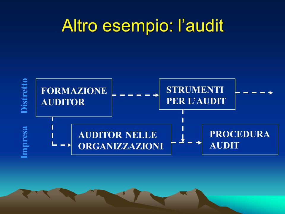 Altro esempio: l'audit