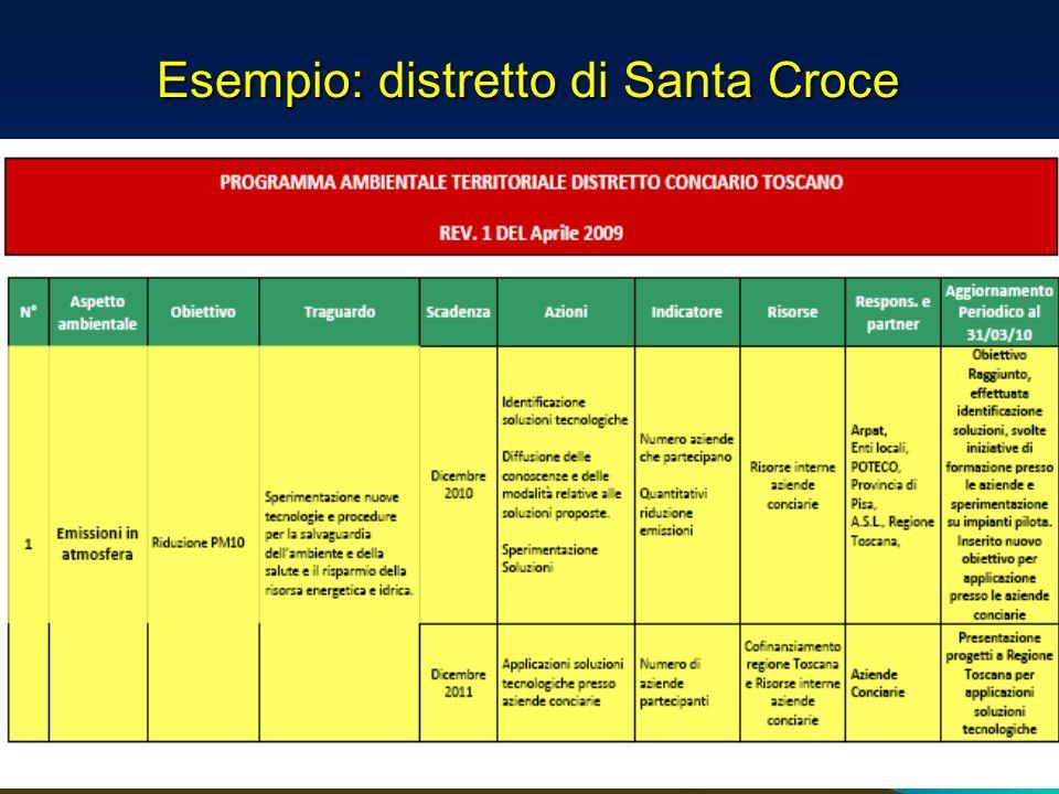 Esempio: distretto di Santa Croce