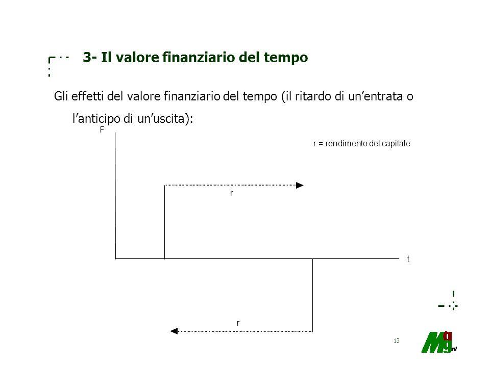 3- Il valore finanziario del tempo